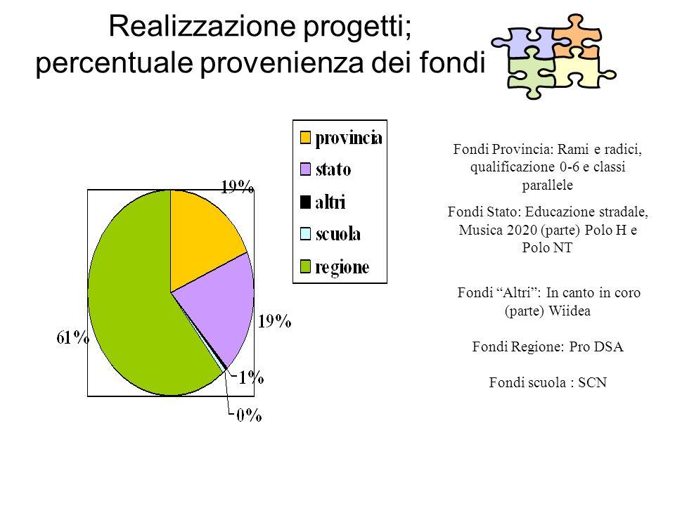 Realizzazione progetti; percentuale provenienza dei fondi Fondi Provincia: Rami e radici, qualificazione 0-6 e classi parallele Fondi Stato: Educazion