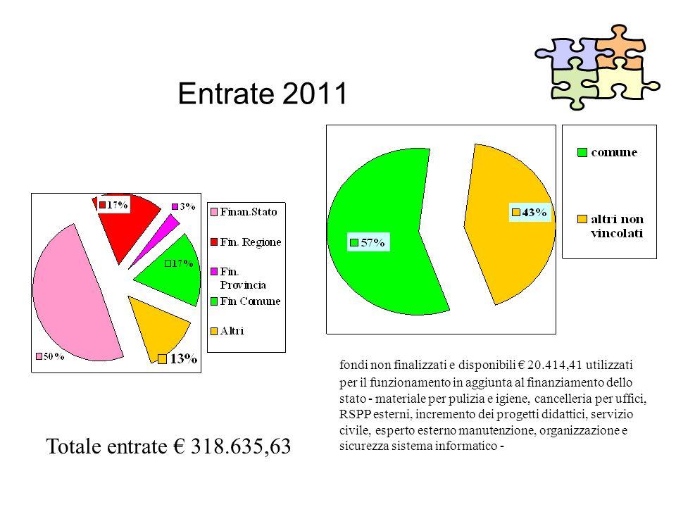 Entrate 2011 fondi non finalizzati e disponibili 20.414,41 utilizzati per il funzionamento in aggiunta al finanziamento dello stato - materiale per pu