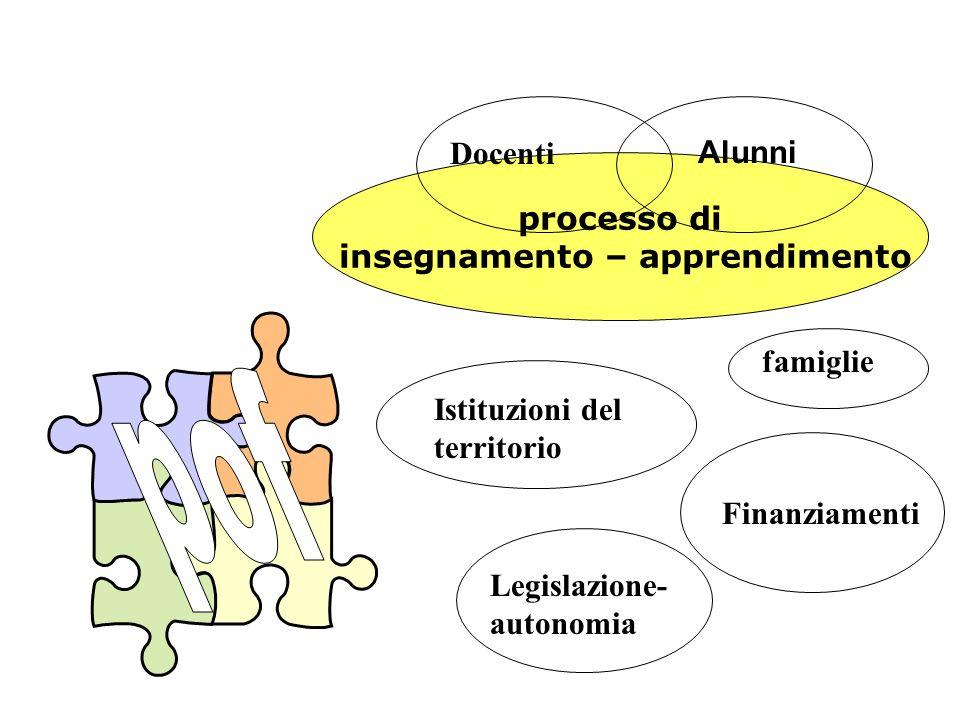 processo di insegnamento – apprendimento famiglie Docenti Istituzioni del territorio Finanziamenti Legislazione- autonomia Alunni