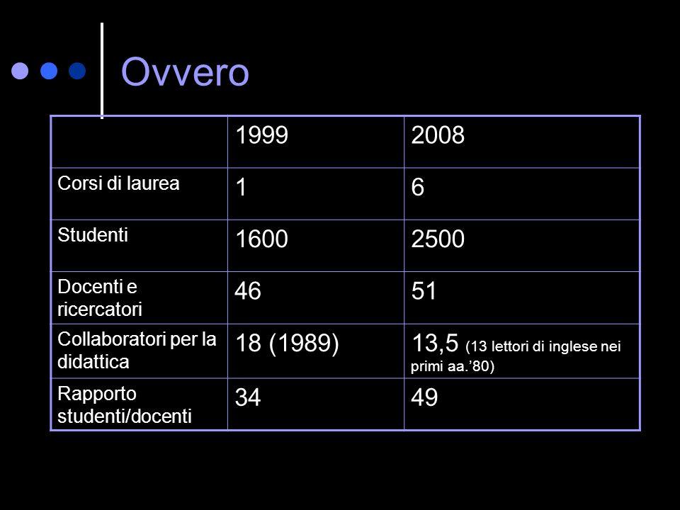 Ovvero 19992008 Corsi di laurea 16 Studenti 16002500 Docenti e ricercatori 4651 Collaboratori per la didattica 18 (1989)13,5 (13 lettori di inglese ne