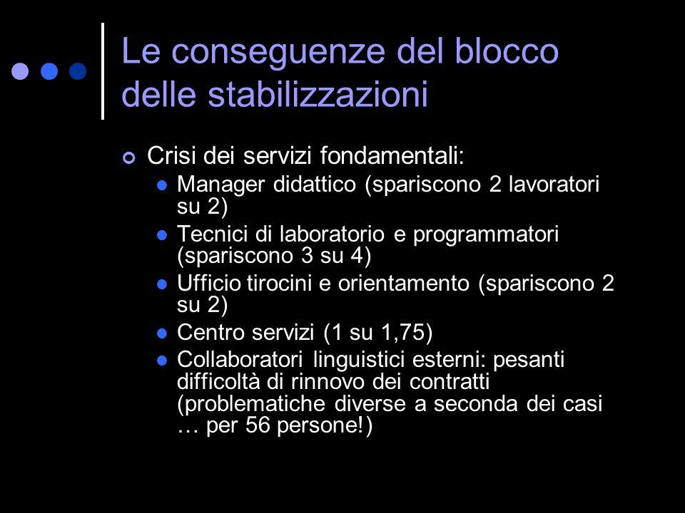 Le conseguenze del blocco delle stabilizzazioni Crisi dei servizi fondamentali: Manager didattico (spariscono 2 lavoratori su 2) Tecnici di laboratori