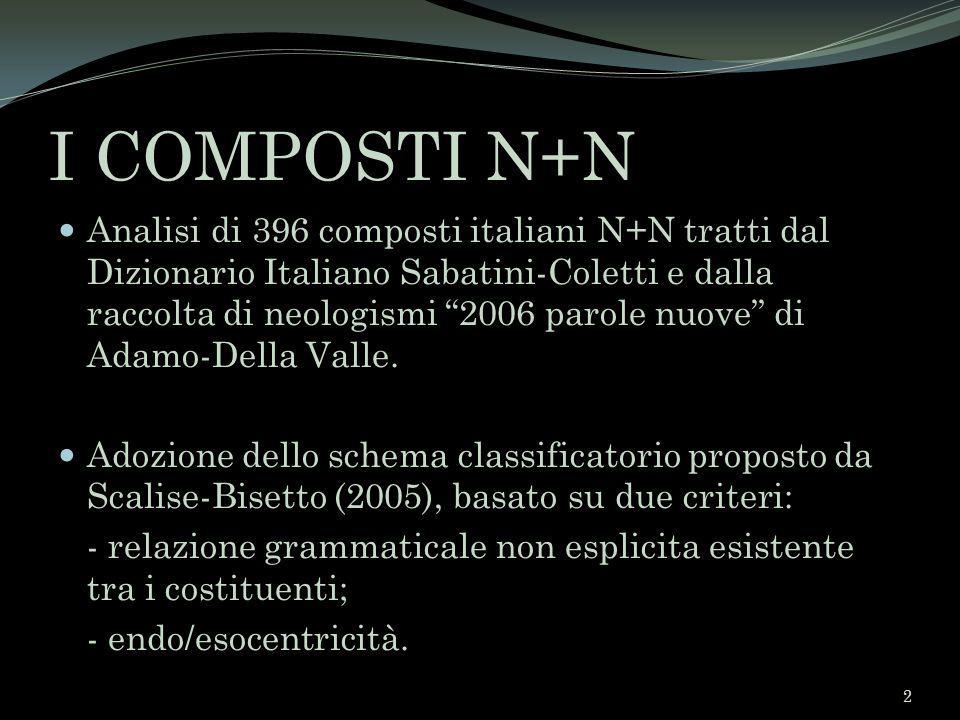 I COMPOSTI N+N Analisi di 396 composti italiani N+N tratti dal Dizionario Italiano Sabatini-Coletti e dalla raccolta di neologismi 2006 parole nuove d
