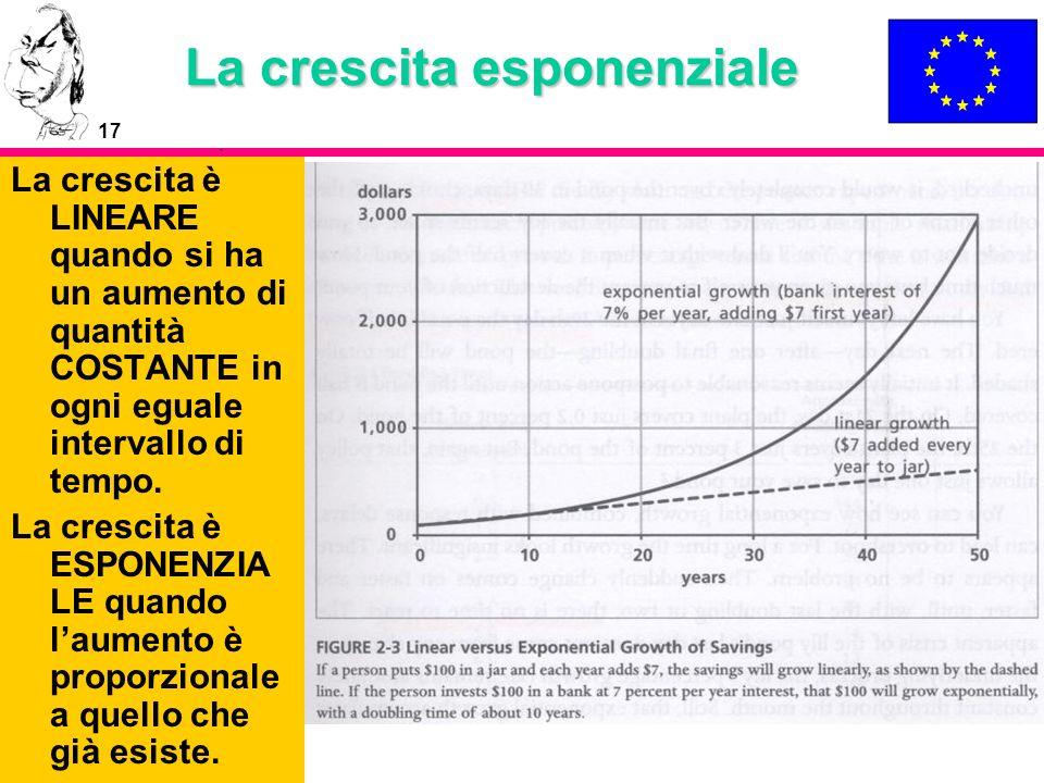 17 La crescita esponenziale La crescita è LINEARE quando si ha un aumento di quantità COSTANTE in ogni eguale intervallo di tempo. La crescita è ESPON