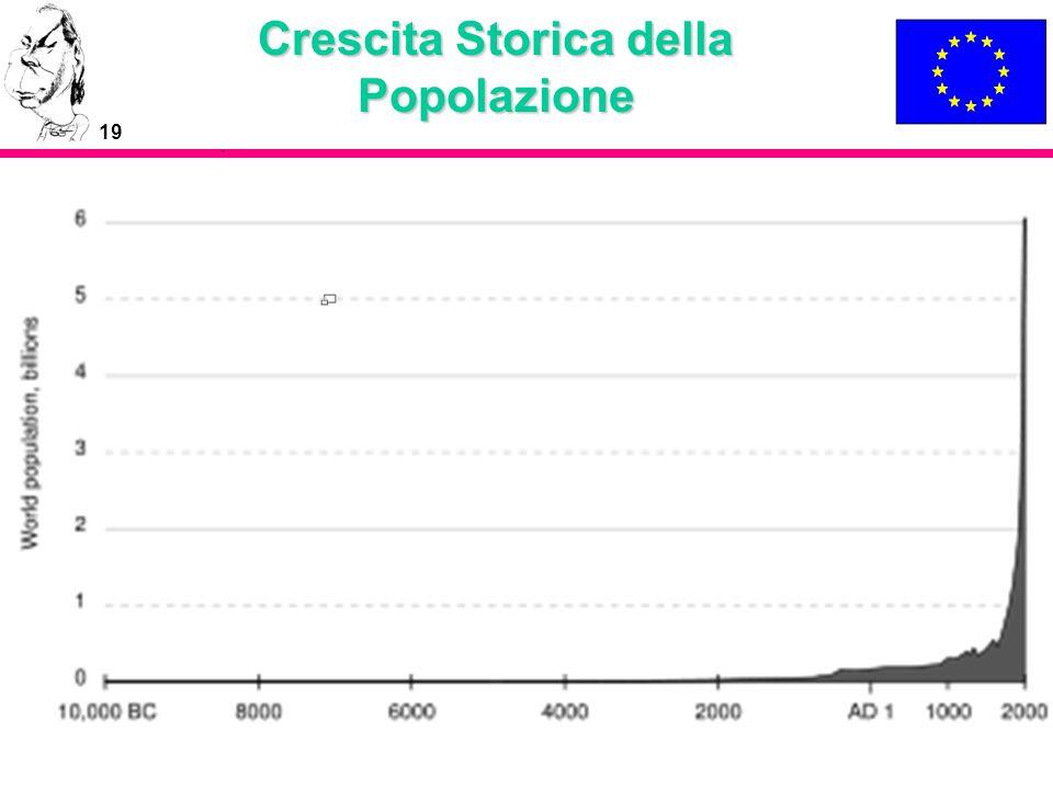 19 Crescita Storica della Popolazione