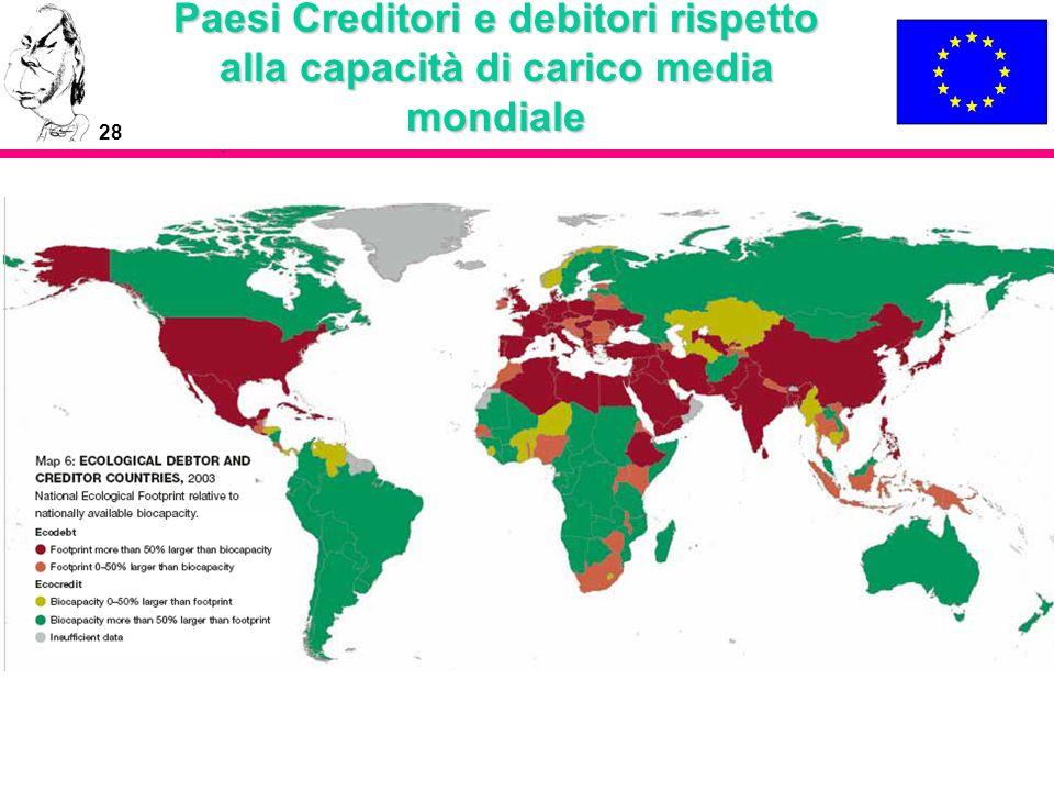 28 Paesi Creditori e debitori rispetto alla capacità di carico media mondiale