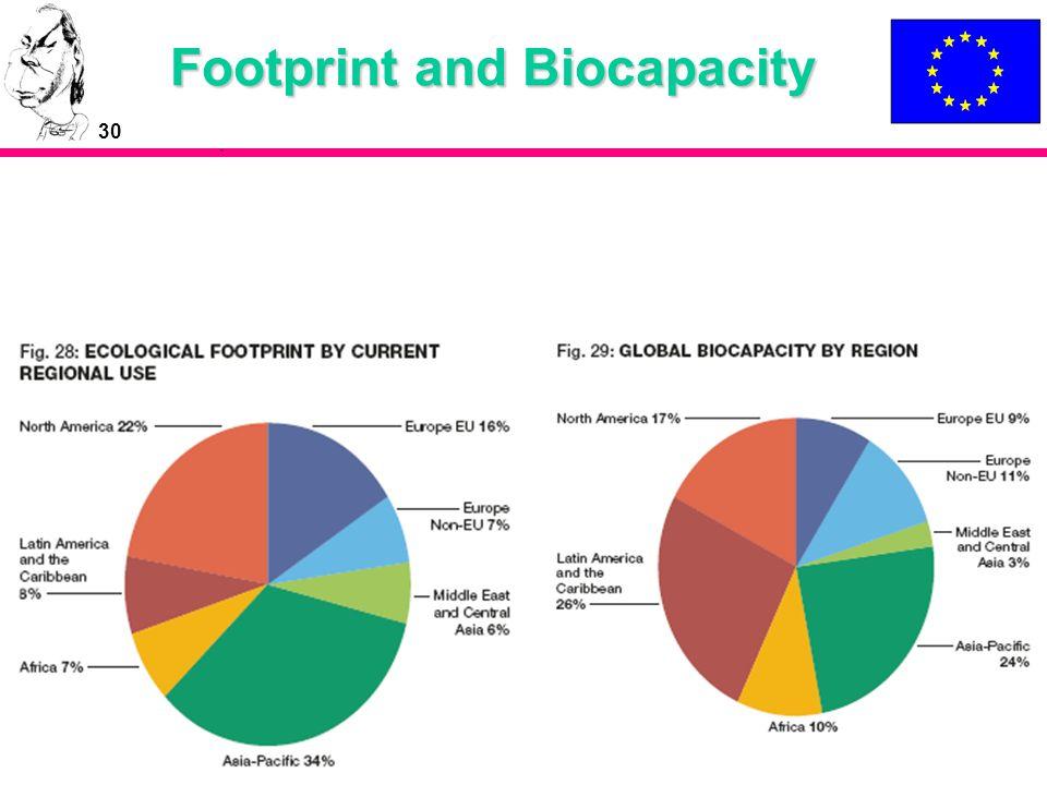 30 Footprint and Biocapacity