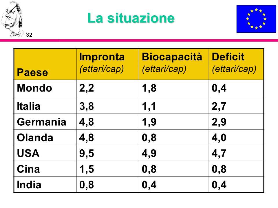 32 La situazione Paese Impronta (ettari/cap) Biocapacità (ettari/cap) Deficit (ettari/cap) Mondo2,21,80,4 Italia3,81,12,7 Germania4,81,92,9 Olanda4,80