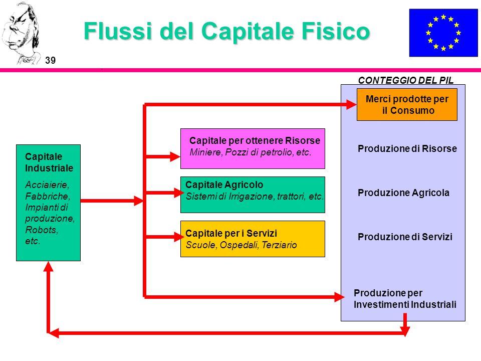 39 Flussi del Capitale Fisico Capitale Industriale Acciaierie, Fabbriche, Impianti di produzione, Robots, etc. Capitale per i Servizi Scuole, Ospedali