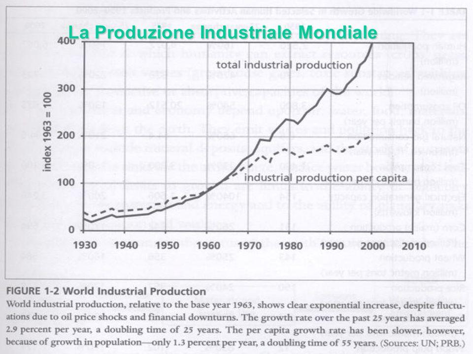 41 La Produzione Industriale Mondiale