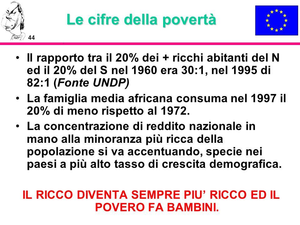 44 Le cifre della povertà Il rapporto tra il 20% dei + ricchi abitanti del N ed il 20% del S nel 1960 era 30:1, nel 1995 di 82:1 (Fonte UNDP) La famig