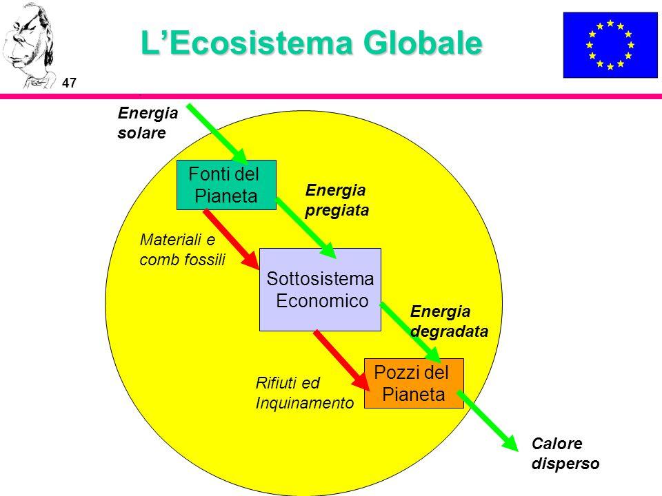 47 LEcosistema Globale Fonti del Pianeta Sottosistema Economico Pozzi del Pianeta Rifiuti ed Inquinamento Materiali e comb fossili Energia solare Ener