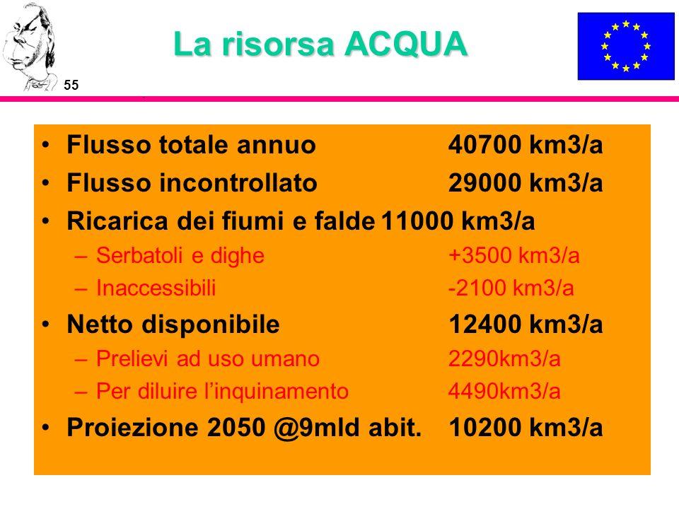 55 La risorsa ACQUA Flusso totale annuo 40700 km3/a Flusso incontrollato29000 km3/a Ricarica dei fiumi e falde11000 km3/a –Serbatoli e dighe+3500 km3/