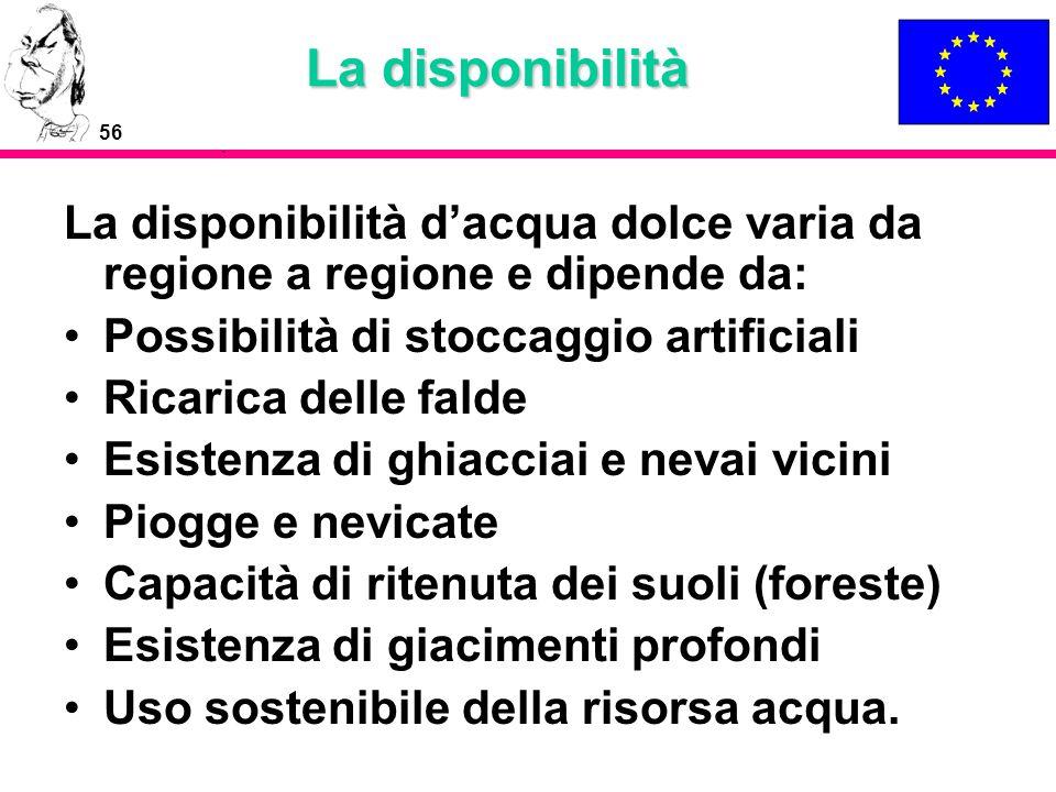 56 La disponibilità La disponibilità dacqua dolce varia da regione a regione e dipende da: Possibilità di stoccaggio artificiali Ricarica delle falde