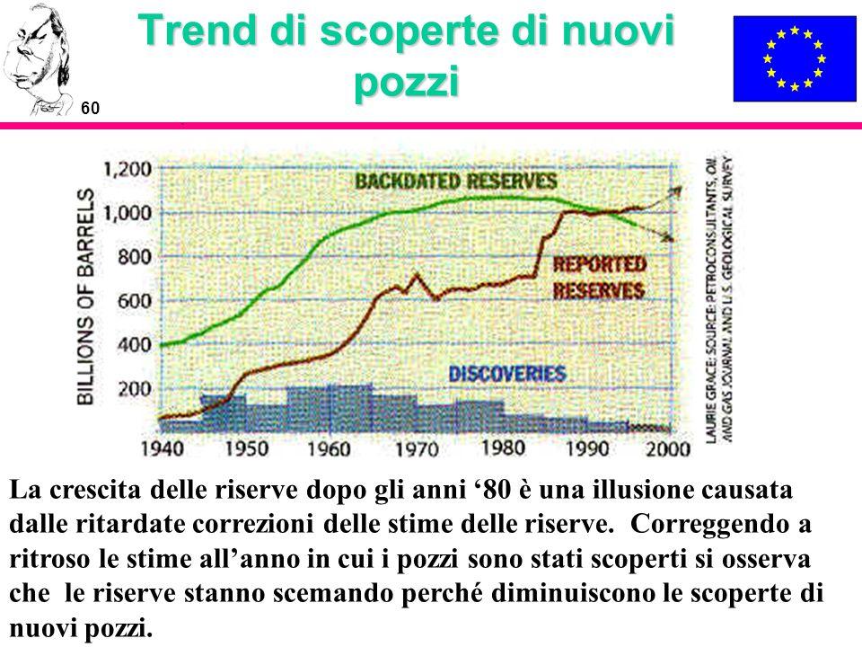 60 Trend di scoperte di nuovi pozzi La crescita delle riserve dopo gli anni 80 è una illusione causata dalle ritardate correzioni delle stime delle ri