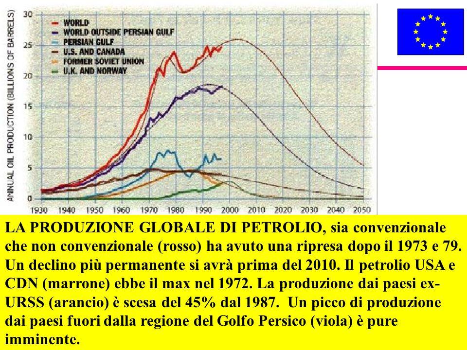 62 LA PRODUZIONE GLOBALE DI PETROLIO, sia convenzionale che non convenzionale (rosso) ha avuto una ripresa dopo il 1973 e 79. Un declino più permanent