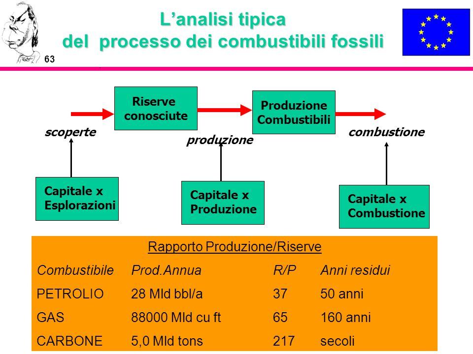 63 Lanalisi tipica del processo dei combustibili fossili Riserve conosciute Produzione Combustibili Capitale x Esplorazioni Capitale x Produzione Capi