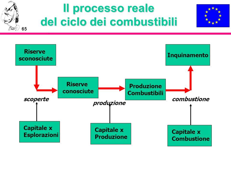 65 Il processo reale del ciclo dei combustibili Riserve sconosciute Riserve conosciute Produzione Combustibili Inquinamento Capitale x Esplorazioni Ca
