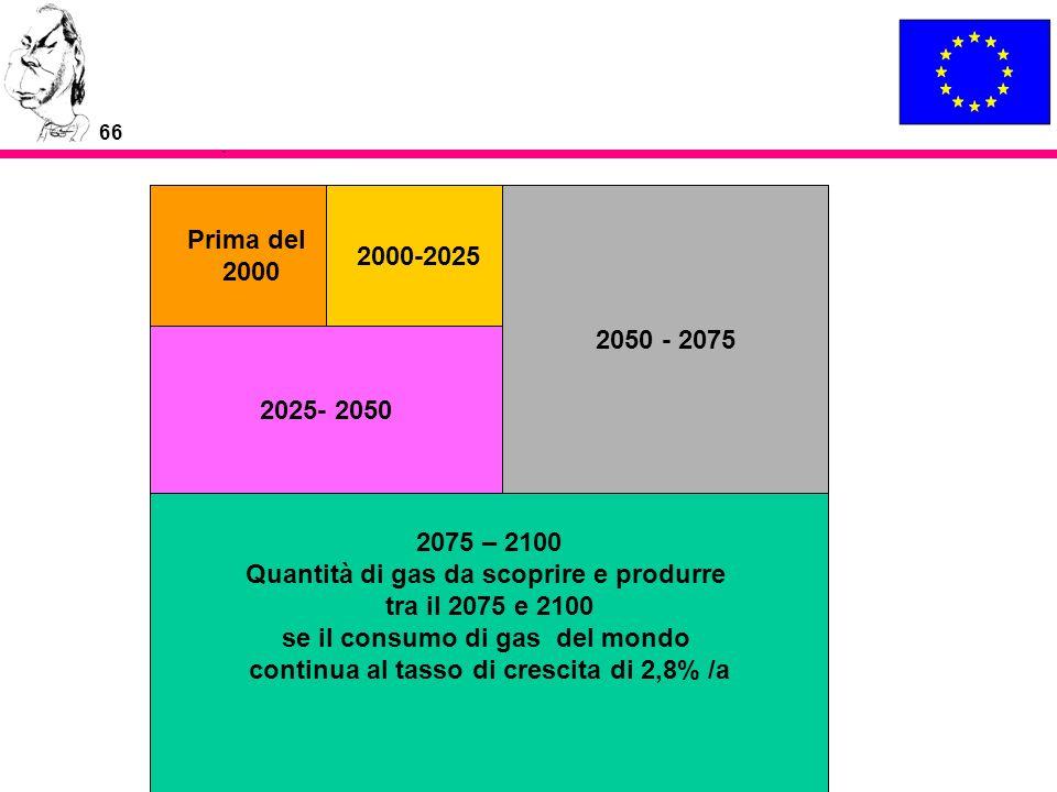 66 Prima del 2000 2000-2025 2025- 2050 2050 - 2075 2075 – 2100 Quantità di gas da scoprire e produrre tra il 2075 e 2100 se il consumo di gas del mond