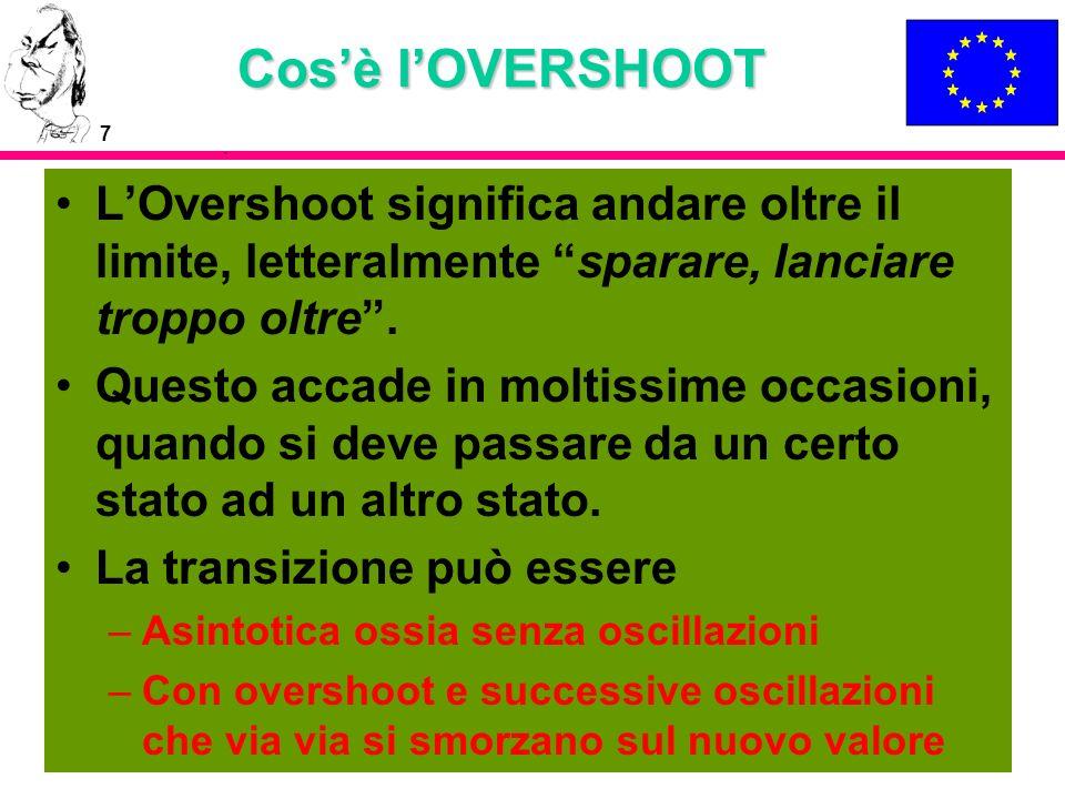 7 Cosè lOVERSHOOT LOvershoot significa andare oltre il limite, letteralmente sparare, lanciare troppo oltre. Questo accade in moltissime occasioni, qu