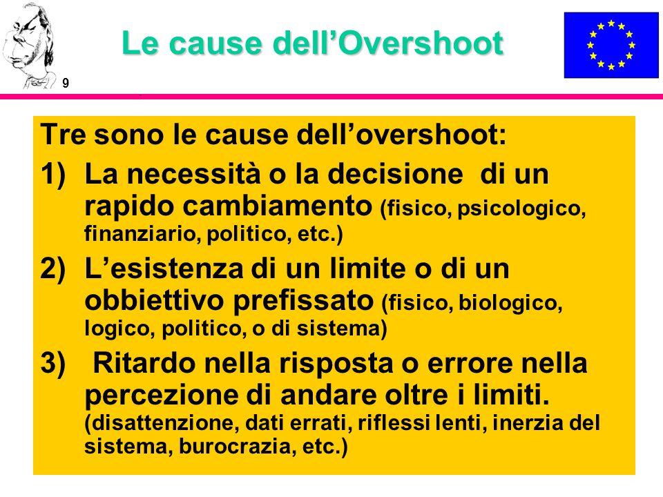 9 Le cause dellOvershoot Tre sono le cause dellovershoot: 1)La necessità o la decisione di un rapido cambiamento (fisico, psicologico, finanziario, po