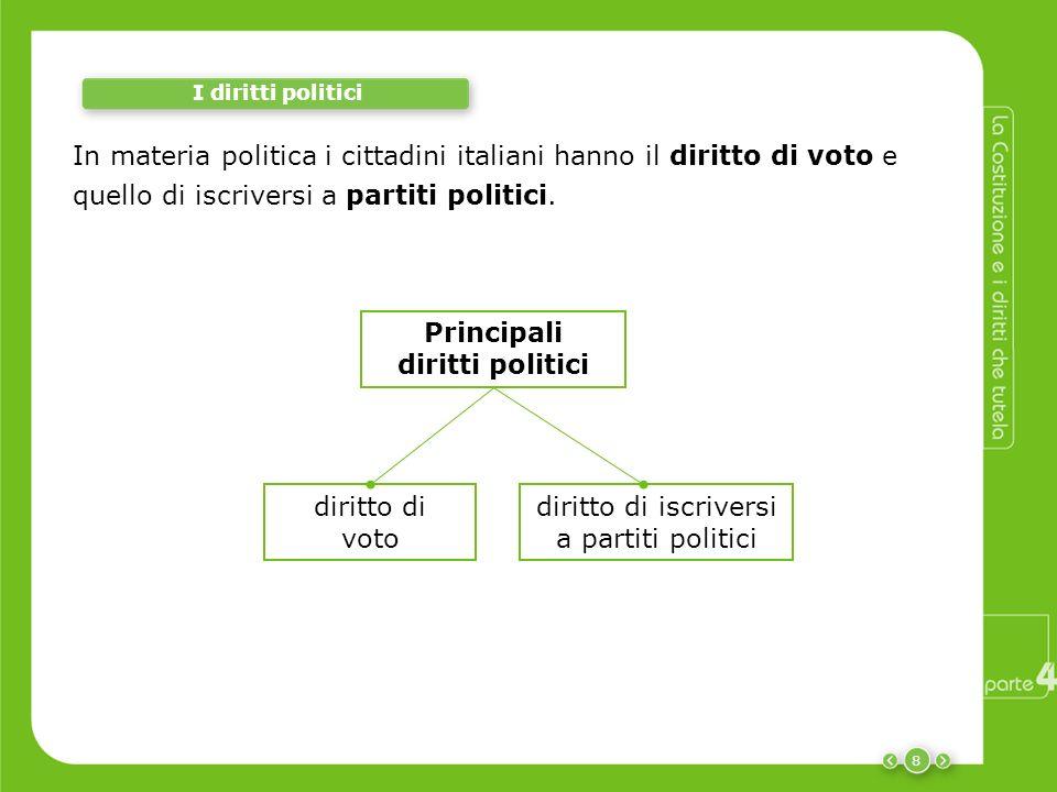 8 I diritti politici In materia politica i cittadini italiani hanno il diritto di voto e quello di iscriversi a partiti politici. diritto di voto diri