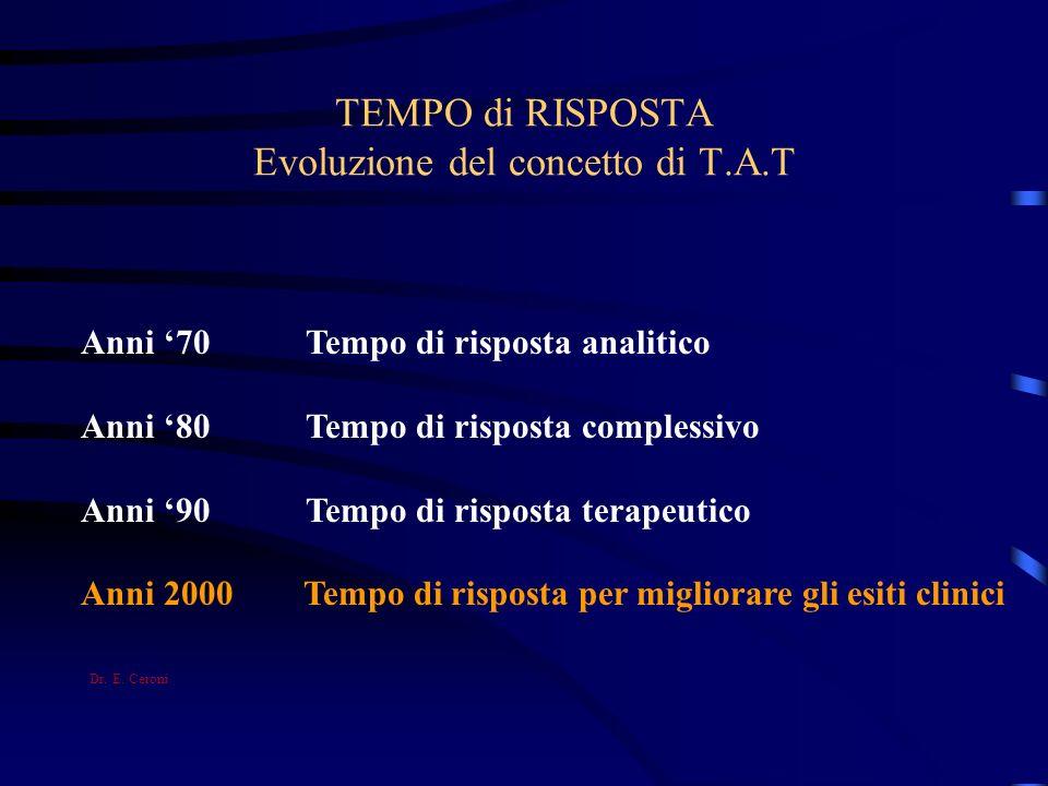 TEMPO di RISPOSTA Evoluzione del concetto di T.A.T Anni 70 Tempo di risposta analitico Anni 80 Tempo di risposta complessivo Anni 90 Tempo di risposta