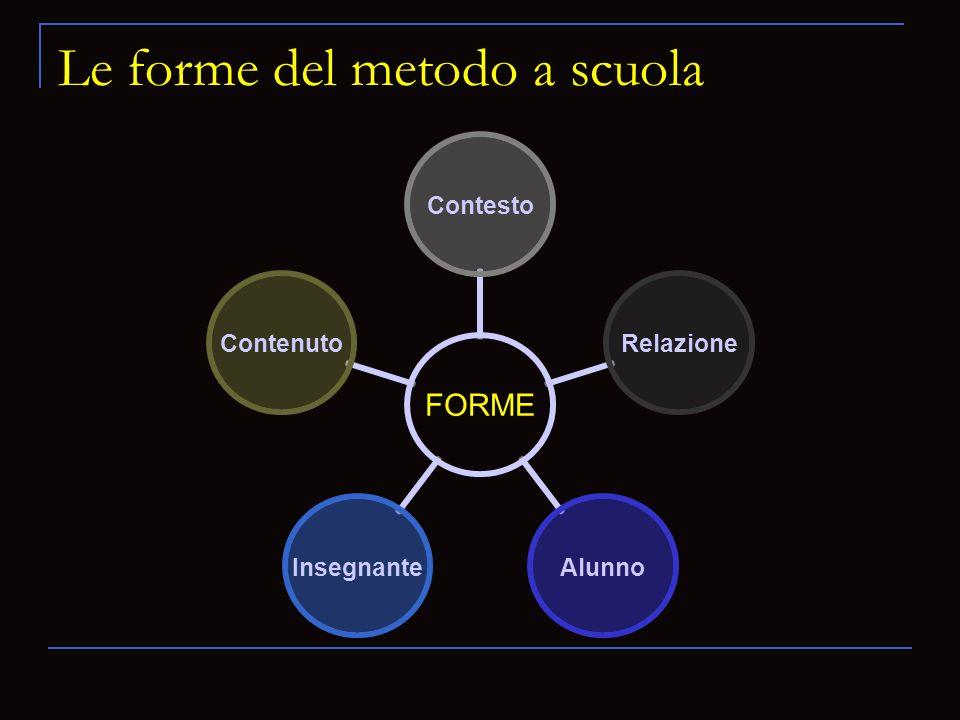 Le forme del metodo a scuola FORME ContestoRelazioneAlunnoInsegnanteContenuto