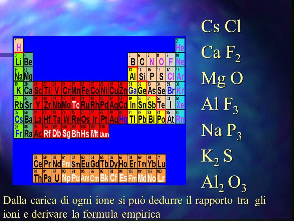 Cs Cl Ca F 2 Mg O Al F 3 Na P 3 K 2 S Al 2 O 3 Dalla carica di ogni ione si può dedurre il rapporto tra gli ioni e derivare la formula empirica