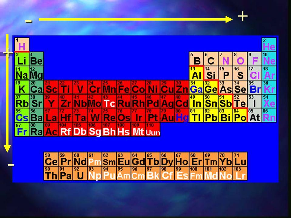 Il tipo di legame che si forma è determinato anche dalla differenza di EN tra i due atomi legati