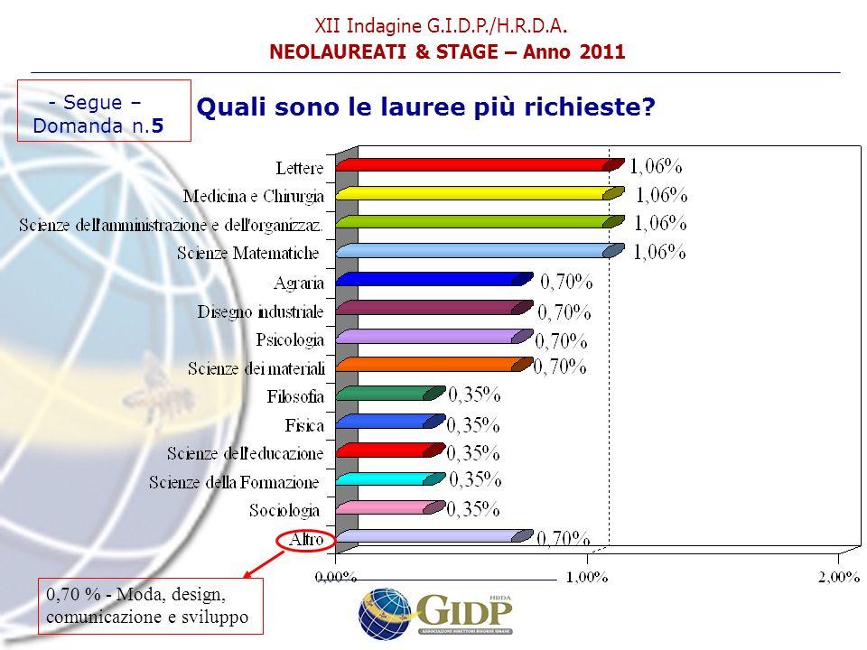 - Segue – Domanda n.5 Quali sono le lauree più richieste? XII Indagine G.I.D.P./H.R.D.A. NEOLAUREATI & STAGE – Anno 2011 0,70 % - Moda, design, comuni