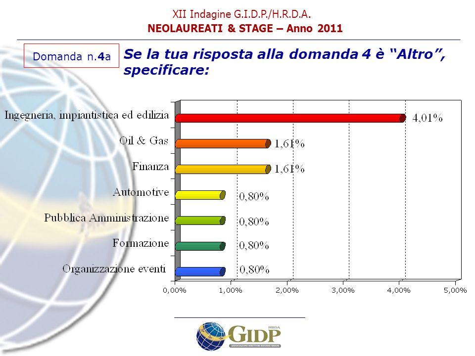 PARTE SECONDA Selezione Neolaureati XII Indagine G.I.D.P./H.R.D.A. NEOLAUREATI & STAGE – Anno 2011