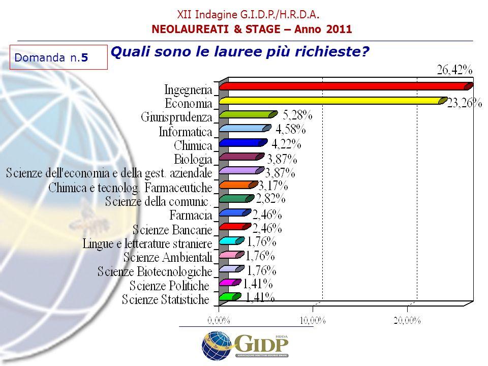 Domanda n.5 Quali sono le lauree più richieste? XII Indagine G.I.D.P./H.R.D.A. NEOLAUREATI & STAGE – Anno 2011