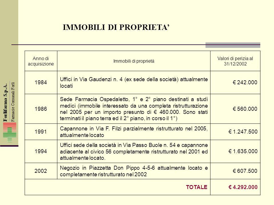 IMMOBILI DI PROPRIETA Anno di acquisizione Immobili di proprietà Valori di perizia al 31/12/2002 1984 Uffici in Via Gaudenzi n.