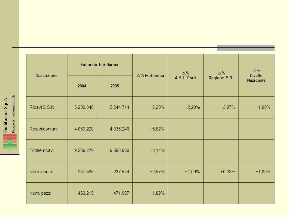 Bilancio quinquennio 2001-2005 Dati significativi conto economico 20052004200320022001 Ricavi di vendita al pubblico medicinali9.580.9609.289.2778.784.8238.262.3567.697.258 Costo di acquisto6.623.7126.429.9026.235.7325.884.0135.450.624 Margine 2.957.248 30,86% 2.859.375 30,78% 2.549.091 29,02% 2.378.343 28,78% 2.246.634 29,19% Costo del lavoro1.575.2401.509.1631.405.4541.324.5361.317.250 Ammortamenti407.270423.150436.490174.679149.253 Proventi finanziari52.59045.00846.63674.166113.108 Reddito di competenza244.667230.913226.058256.120329.123 Proventi/oneri straordinari6.33312.50081456.952(56.810) Reddito ante imposte251.001243.413226.872313.072272.313 Imposte150.210151.518165.770104.636168.529 Reddito netto100.79191.89561.102208.436103.784 Dal 01 gennaio 2003 trasformazione in S.p.A.