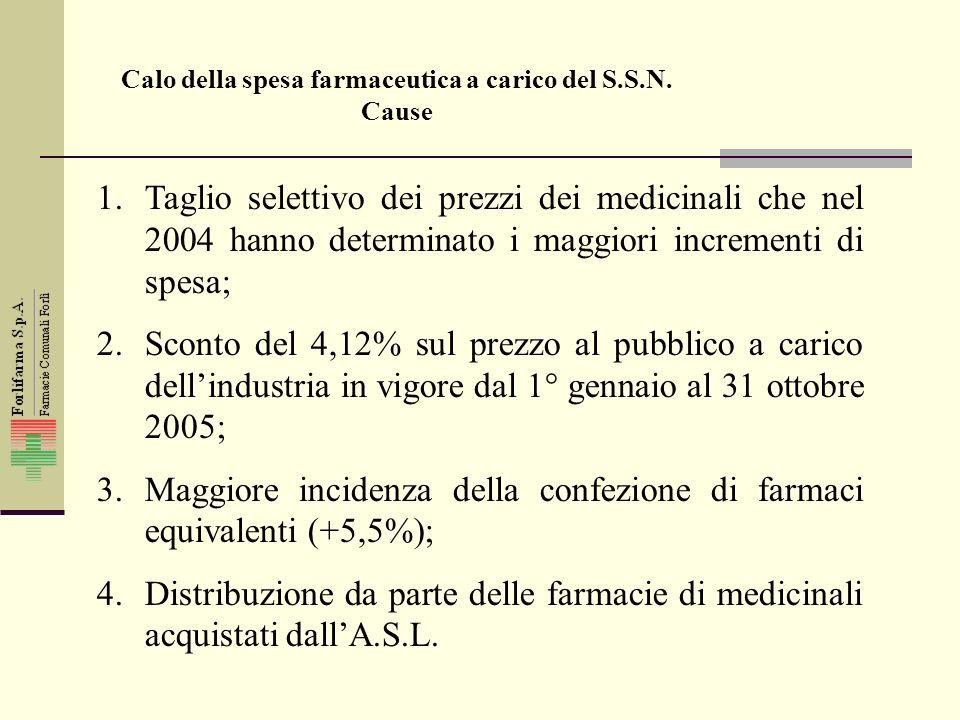 1.Taglio selettivo dei prezzi dei medicinali che nel 2004 hanno determinato i maggiori incrementi di spesa; 2.Sconto del 4,12% sul prezzo al pubblico a carico dellindustria in vigore dal 1° gennaio al 31 ottobre 2005; 3.Maggiore incidenza della confezione di farmaci equivalenti (+5,5%); 4.Distribuzione da parte delle farmacie di medicinali acquistati dallA.S.L.