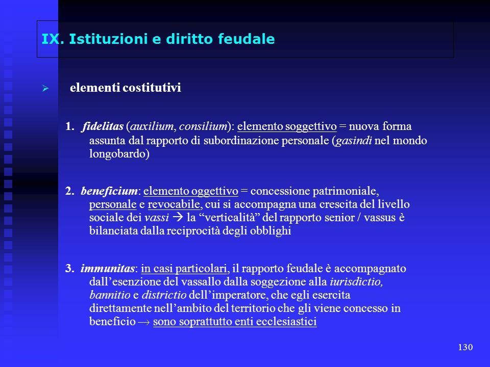 130 IX. Istituzioni e diritto feudale elementi costitutivi 1. fidelitas (auxilium, consilium): elemento soggettivo = nuova forma assunta dal rapporto