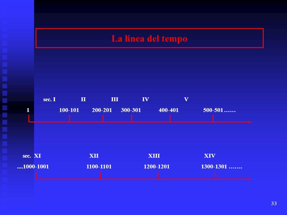 33 La linea del tempo sec. I IIIII IV V 1 100-101 200-201 300-301 400-401 500-501…… sec. XI XII XIII XIV....1000-1001 1100-1101 1200-1201 1300-1301 ……