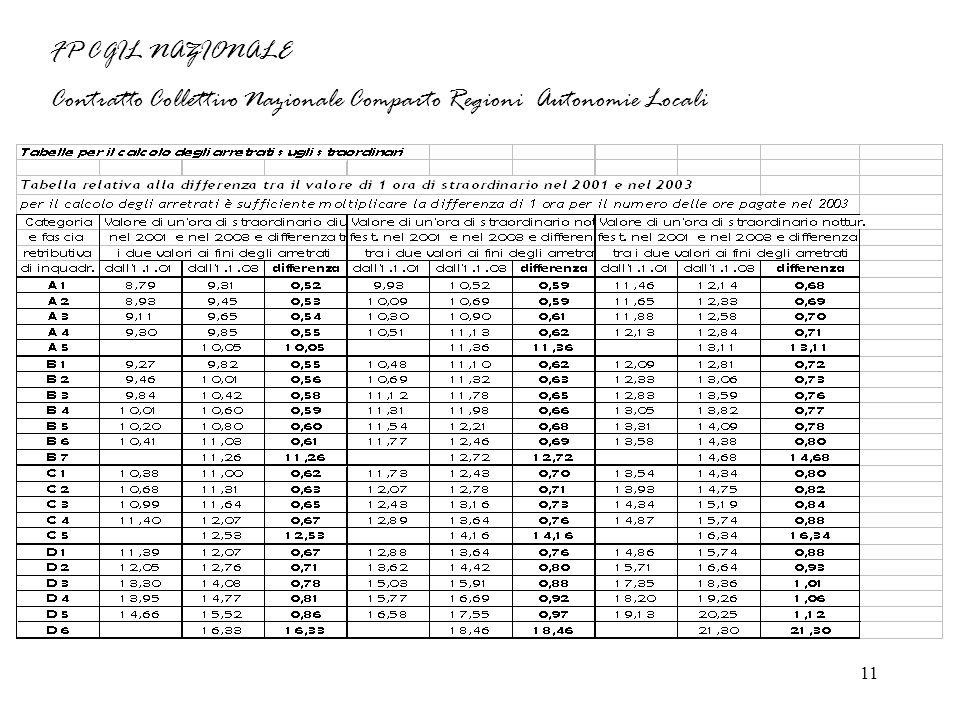 11 FP CGIL NAZIONALE Contratto Collettivo Nazionale Comparto Regioni Autonomie Locali