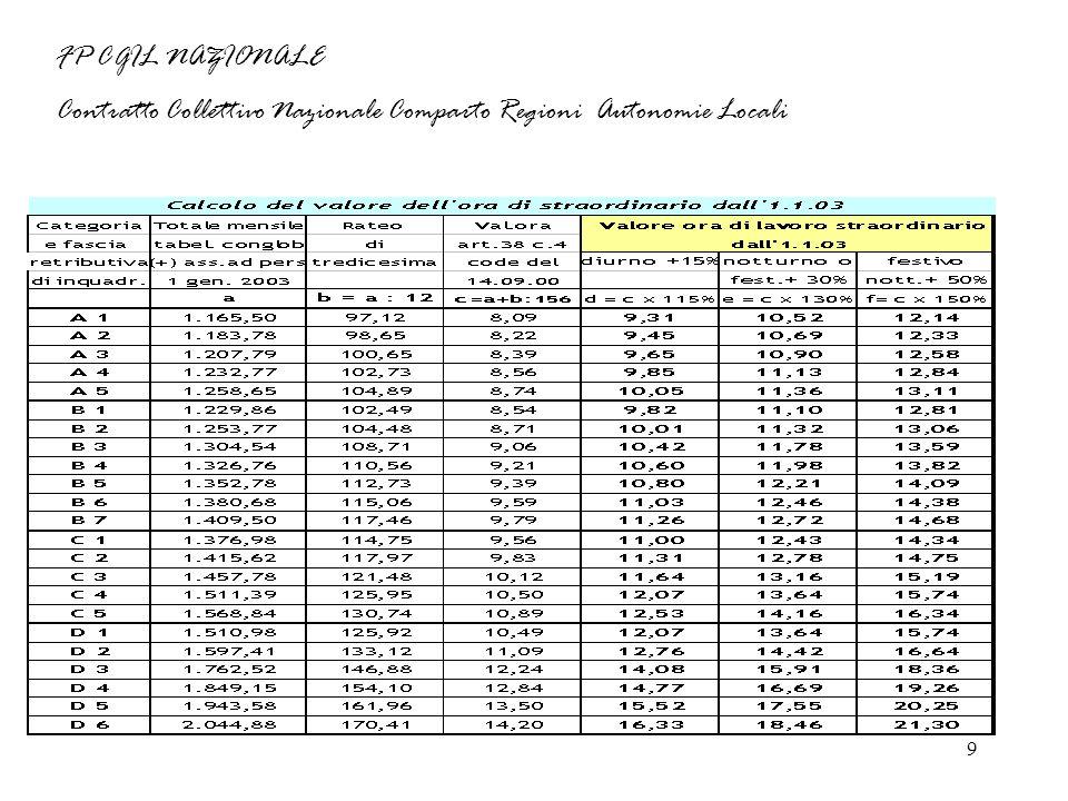 9 FP CGIL NAZIONALE Contratto Collettivo Nazionale Comparto Regioni Autonomie Locali