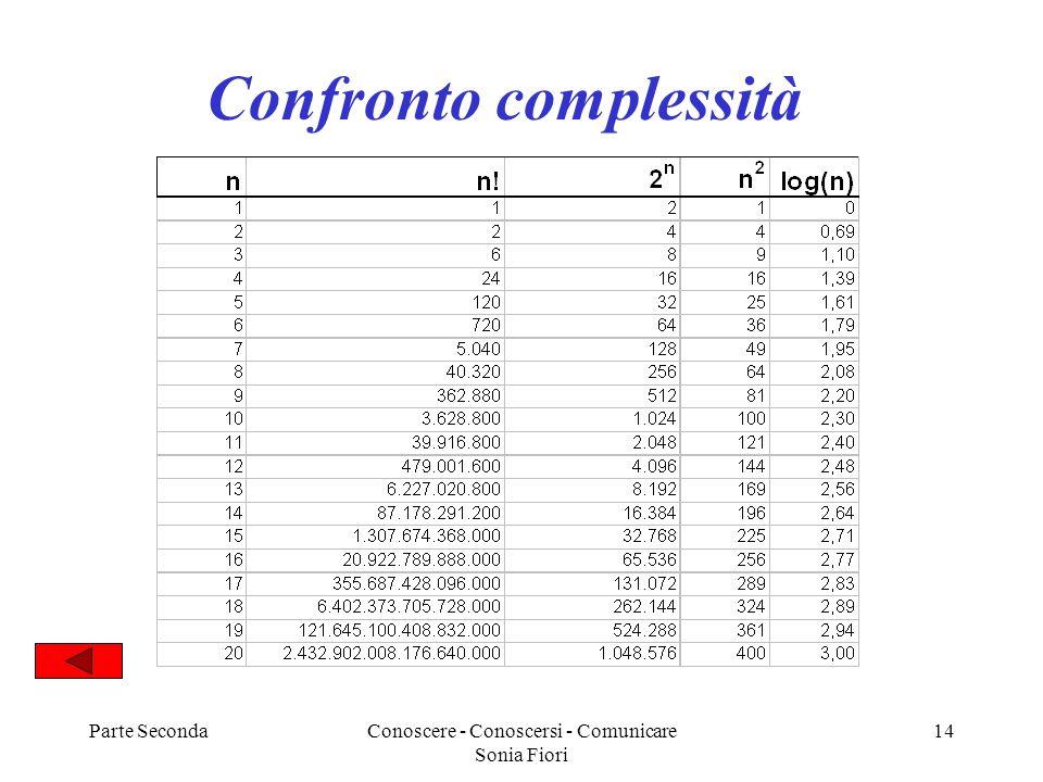 Parte SecondaConoscere - Conoscersi - Comunicare Sonia Fiori 14 Confronto complessità