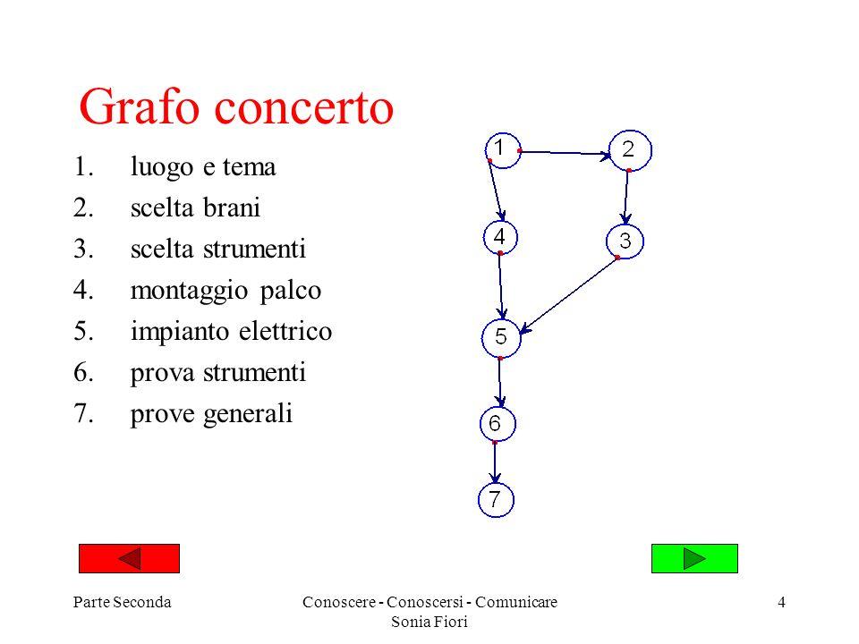 Parte SecondaConoscere - Conoscersi - Comunicare Sonia Fiori 4 Grafo concerto 1.luogo e tema 2.scelta brani 3.scelta strumenti 4.montaggio palco 5.imp