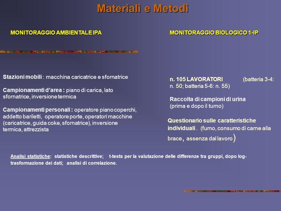 Materiali e Metodi MONITORAGGIO AMBIENTALE IPA MONITORAGGIO BIOLOGICO 1-IP Stazioni mobili : macchina caricatrice e sfornatrice Campionamenti darea :