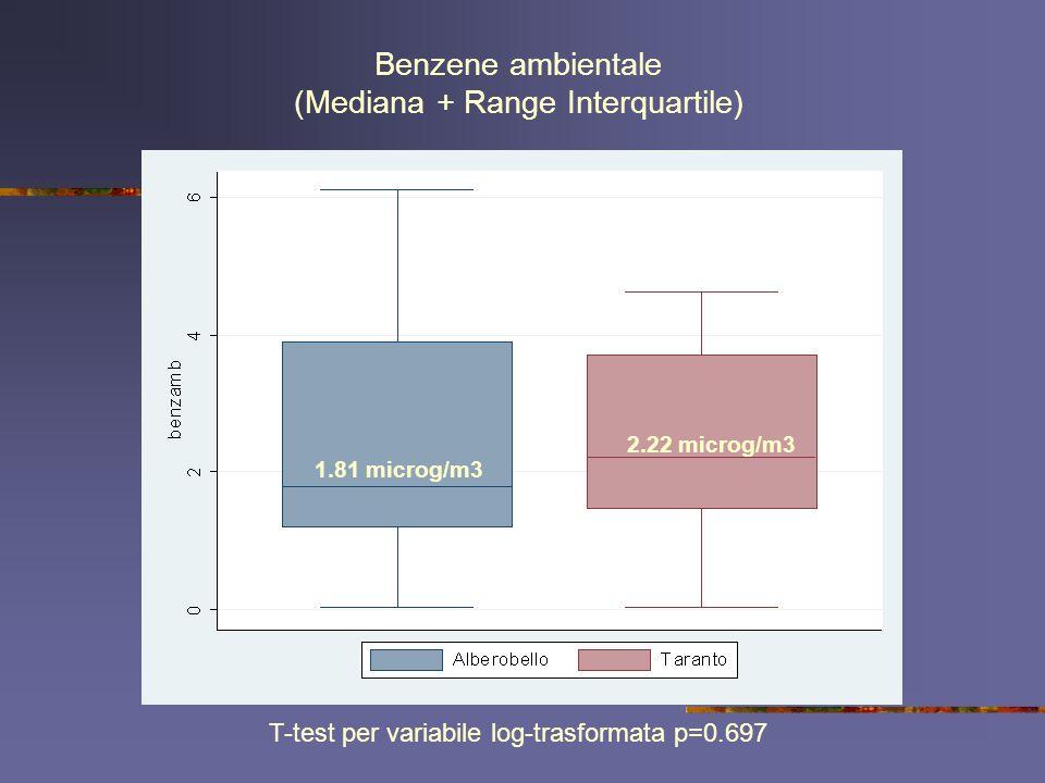 Benzene ambientale (Mediana + Range Interquartile) 2.22 microg/m3 1.81 microg/m3 T-test per variabile log-trasformata p=0.697