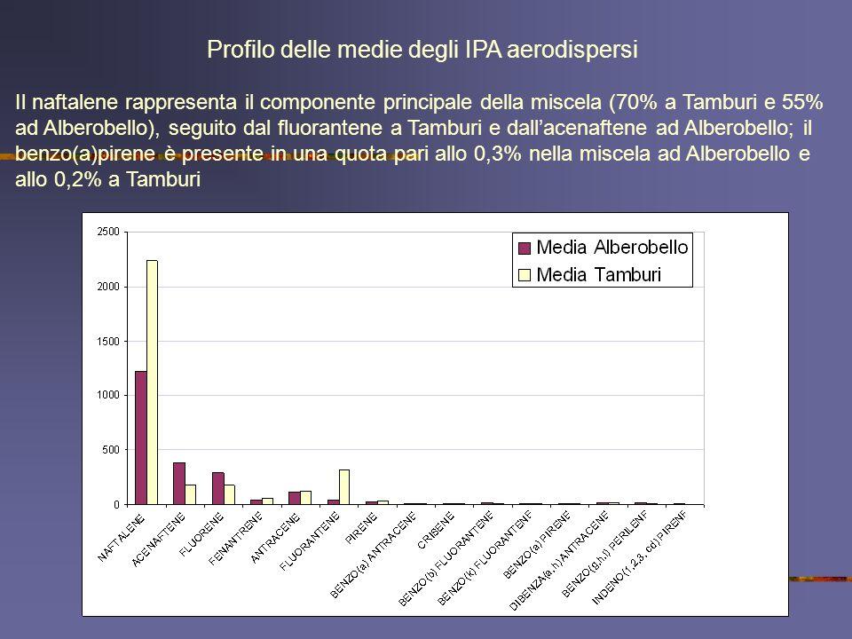 Profilo delle medie degli IPA aerodispersi Il naftalene rappresenta il componente principale della miscela (70% a Tamburi e 55% ad Alberobello), segui