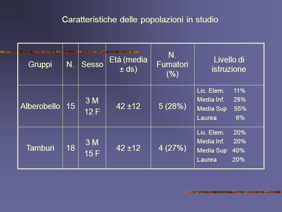 GruppiN.Sesso Età (media ± ds) N. Fumatori (%) Livello di istruzione Alberobello15 3 M 12 F 42 ±125 (28%) Lic. Elem. 11% Media Inf. 28% Media Sup 55%