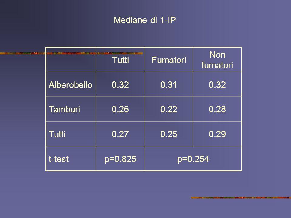 TuttiFumatori Non fumatori Alberobello0.320.310.32 Tamburi0.260.220.28 Tutti0.270.250.29 t-testp=0.825p=0.254 Mediane di 1-IP