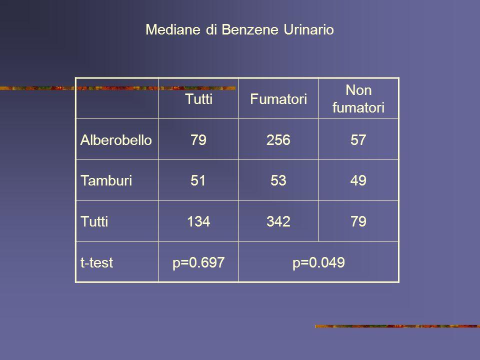 TuttiFumatori Non fumatori Alberobello7925657 Tamburi515349 Tutti13434279 t-testp=0.697p=0.049 Mediane di Benzene Urinario