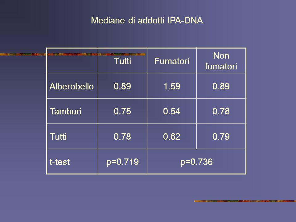 TuttiFumatori Non fumatori Alberobello0.891.590.89 Tamburi0.750.540.78 Tutti0.780.620.79 t-testp=0.719p=0.736 Mediane di addotti IPA-DNA