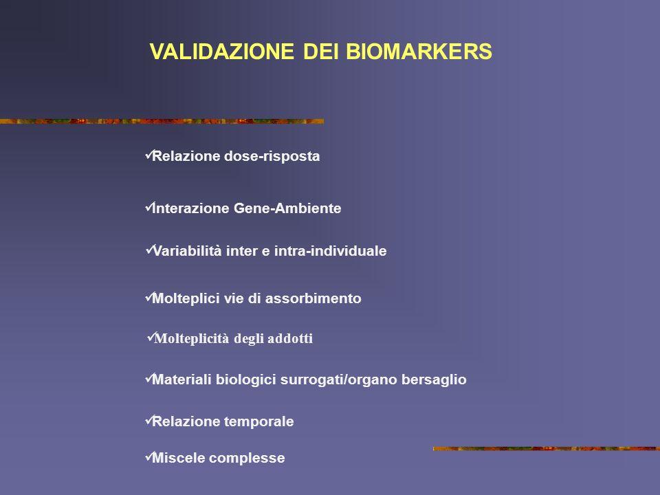 VALIDAZIONE DEI BIOMARKERS Relazione dose-risposta Interazione Gene-Ambiente Variabilità inter e intra-individuale Molteplici vie di assorbimento Mate