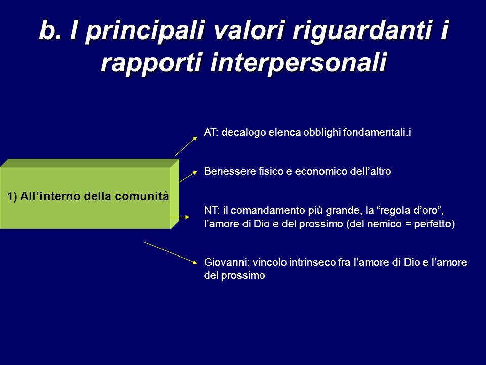 b. I principali valori riguardanti i rapporti interpersonali 1) Allinterno della comunità AT: decalogo elenca obblighi fondamentali.i Benessere fisico
